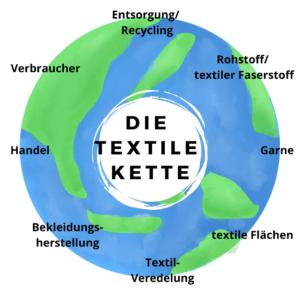 textile Kette